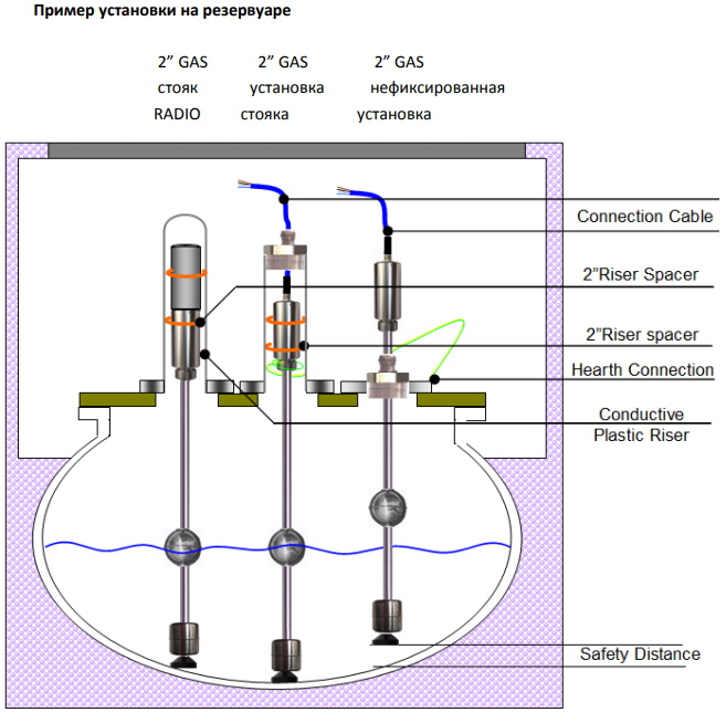 Пример установки уровнемера